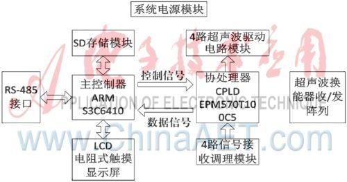 超声波传感器测距系统总体结构框图