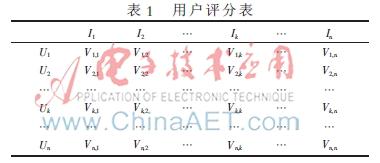 电子商务个性化推荐系统