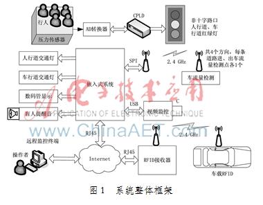 无线智能交通监控系统设计