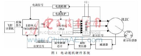 16路pwm舵机控制模块接线图