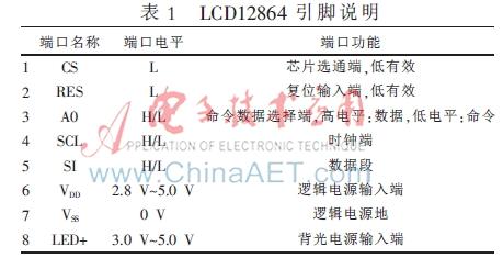 lcd12864与单片机stm32f103c8t6的硬件连接