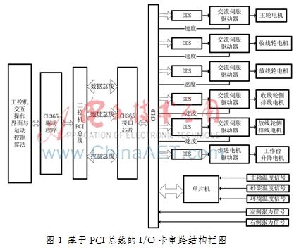i/o卡总体结构框图如图1所示