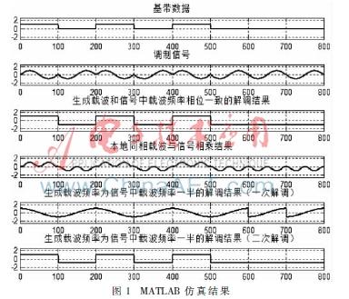 信号家具北斗多普勒频移的电路设计-AET-深圳市卫星设计公司排名图片