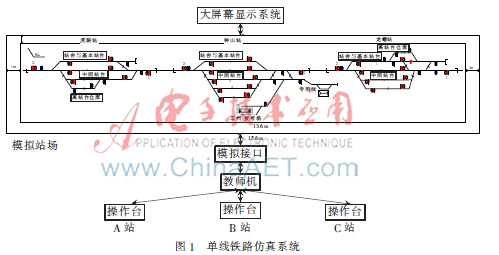 列车运行图系统总体结构示意图