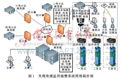 系统网络拓扑结构如图1所示.