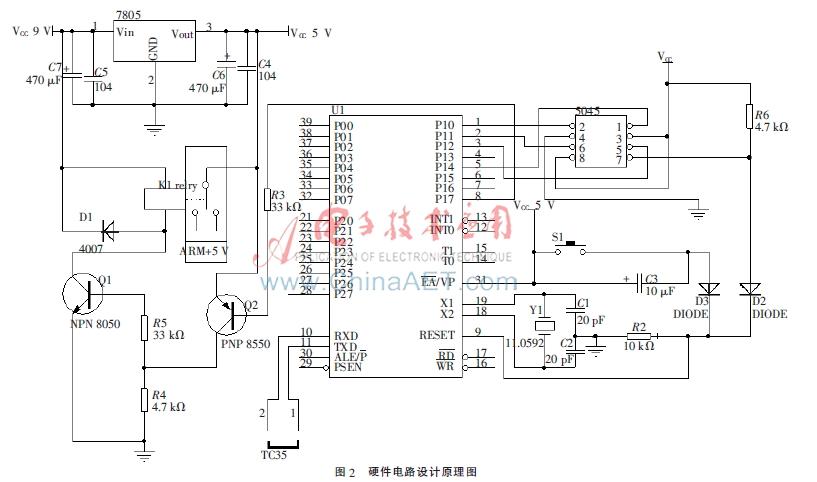 电源模块使用标准器件7805将9 V电压转换为5 V电压。单片机选用STC89C52RC,本设计中选用P1.7引脚控制继电器。   X5045是一种三合一功能监控芯片,本文中使用其看门狗复位功能。用SPI总线与处理器通信,是兼有存储监测的单片机系统的最佳选择。X5045的引脚封装图如图3所示,其接口说明如下[6]:1为CS/WDI,使能及看门狗复位输入;2为SO,数据输出(可与SI复用);3为WP,写保护(低电平有效);4为Vss,参考0电位;5为SI,数据输入;6为SCK,时钟输入;7为RESET