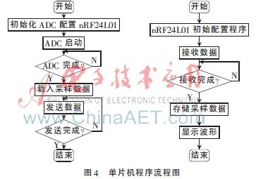 设计应用 正文    本系统由stc12c5a60s2单片机与nrf24l01无线收发