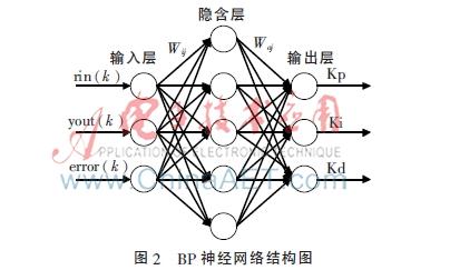 基于MPSO算法的BP神经网络PID控制器研究*