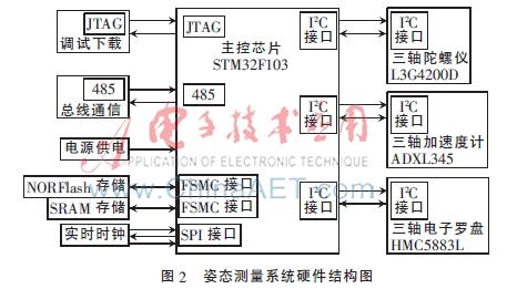 姿态测量系统通过测量控制器测量数字mems惯性传感器