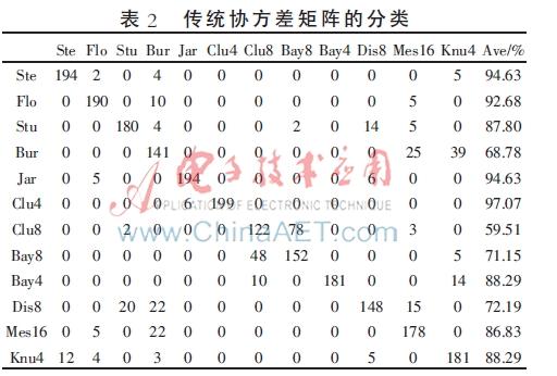 基于改进协方差矩阵的半色调图像分类研究-AE