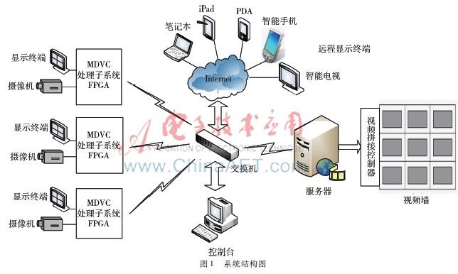 多视角分布式视频传输与处理系统的研究-AET-电子技术应用