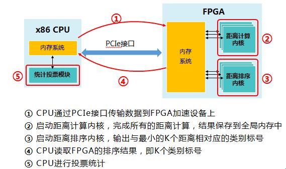 KNN算法异构实现方案设计.png