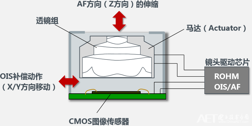 摄像头结构以及镜头驱动部件.png