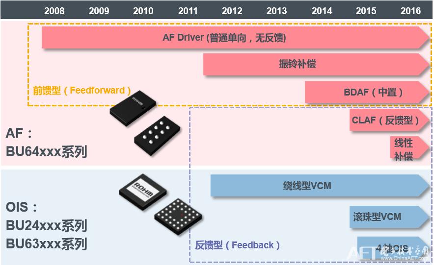 ROHM镜头驱动芯片产品系列.png