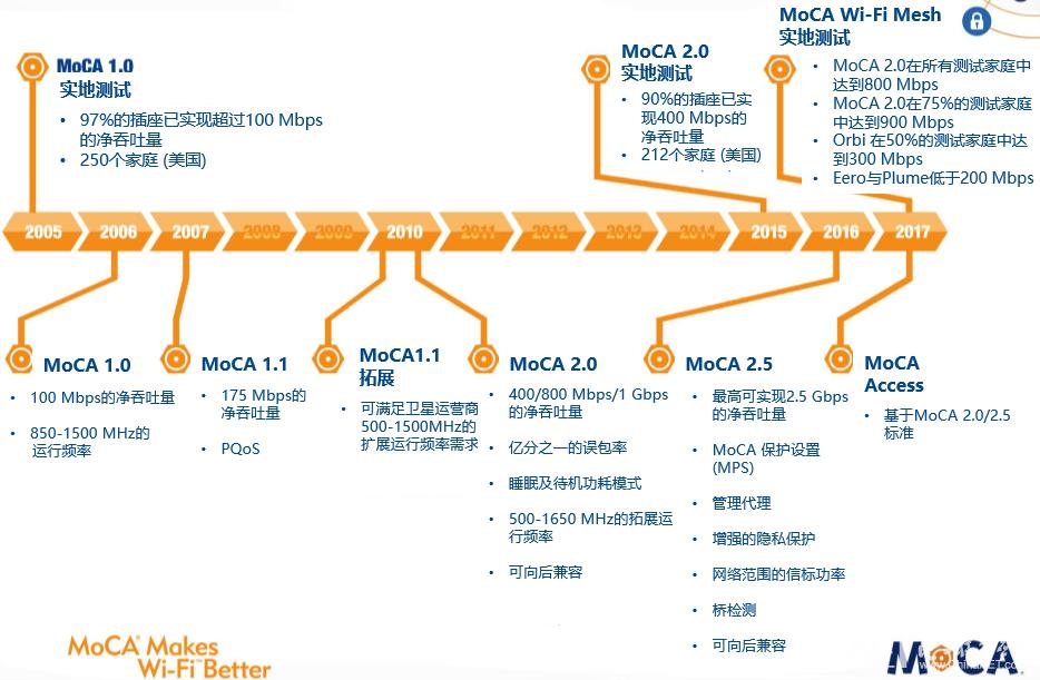 MoCA联盟标准发展路线图.png