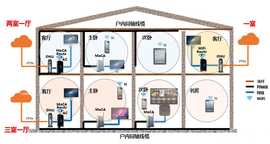 两室一厅/三室一厅应用场景.png