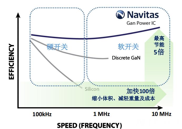速度与效率.png