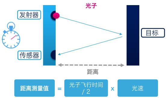 FlightSense原理.png