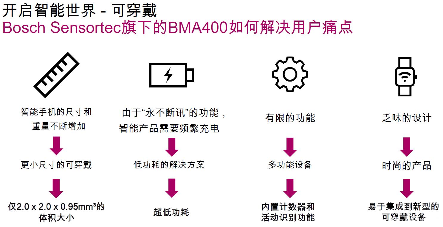 BMA400如何解决用户痛点.png