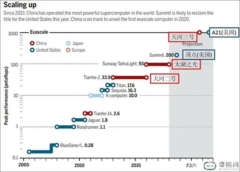 中美争夺超算领导地位 因由何在?