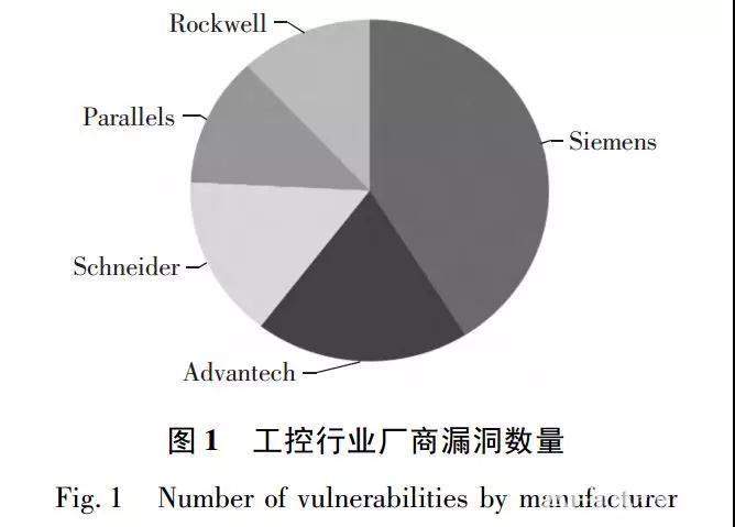 工业控制系统信息安全发展趋势与应对策略