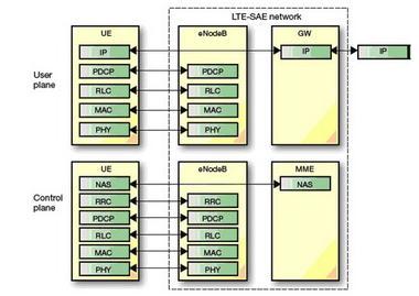 无线接口协议的体系结构