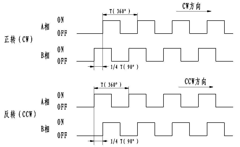 正交编码 stm32 电路