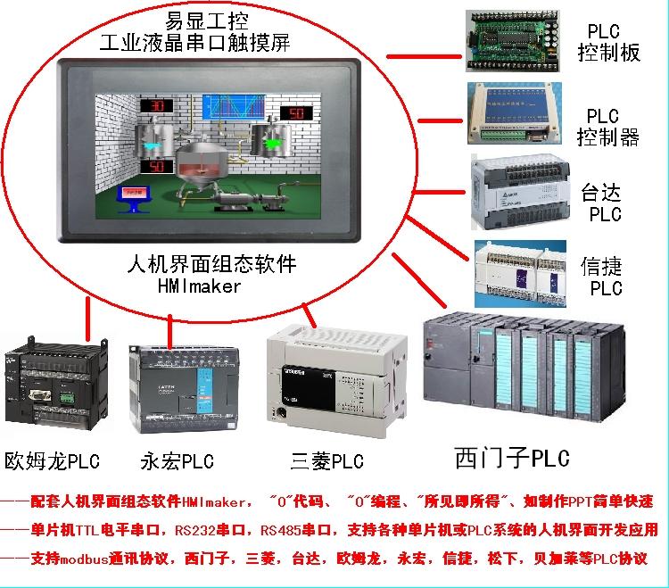 """工业串口触摸屏在PLC工控板的人机界面应用开发示例 1. 范例操作概述 此范例将介绍如何快捷简易地建立易显工业串口触摸屏与PLC工控板的人机界面应用开发示例。采用的是人机界面组态软件HMImaker开发界面。 """"0""""代码、 """"0""""编程、""""所见即所得""""、如制作PPT简单快速。 支持三菱PLC,西门子PLC,,台达,欧姆龙,松下,信捷,永宏等PLC通讯使用,支持modbus通讯协议。    注意事项:通讯参数设置,通讯线接法 1、三菱FX0/FX0S/FX1S/FX0N/FX1N/FX2N系列PL"""