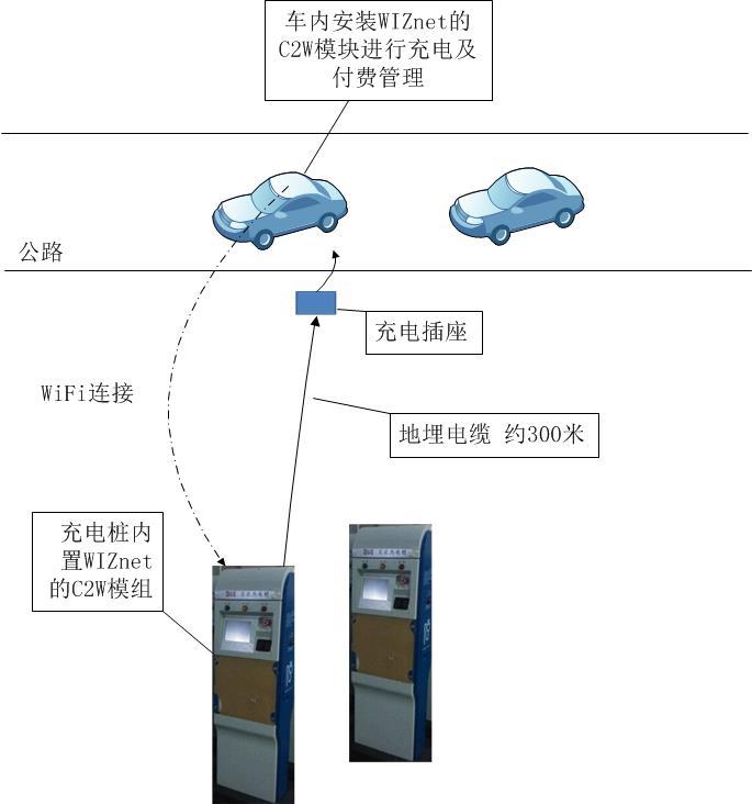 充电桩通过WiFi实现付费和管理方案.jpg