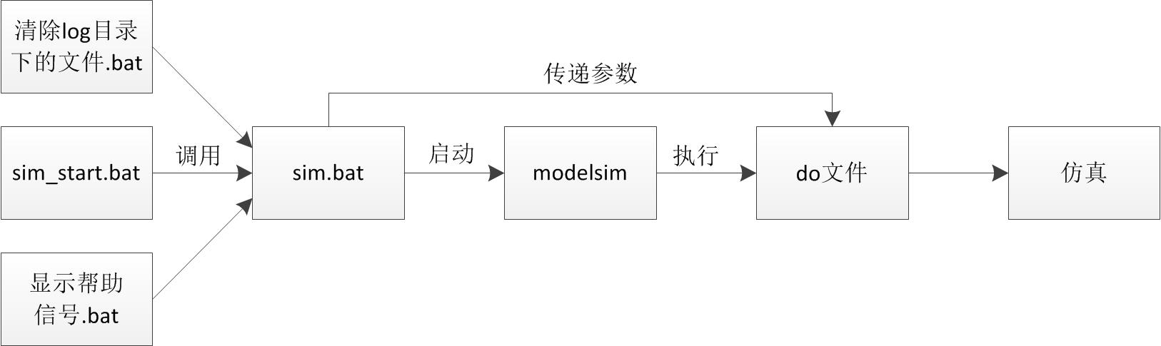 验证平台运行机制.jpg