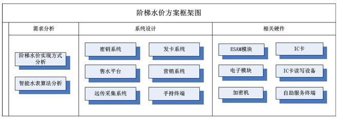 图2.1方案结构图.png