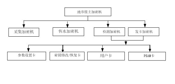 地市供水公司级密钥管理框图.png