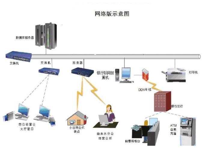 融通高科IC卡表一卡通收费系统平台网络版示意图.jpg