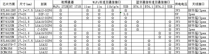 USB 2T2R WF+BT.png