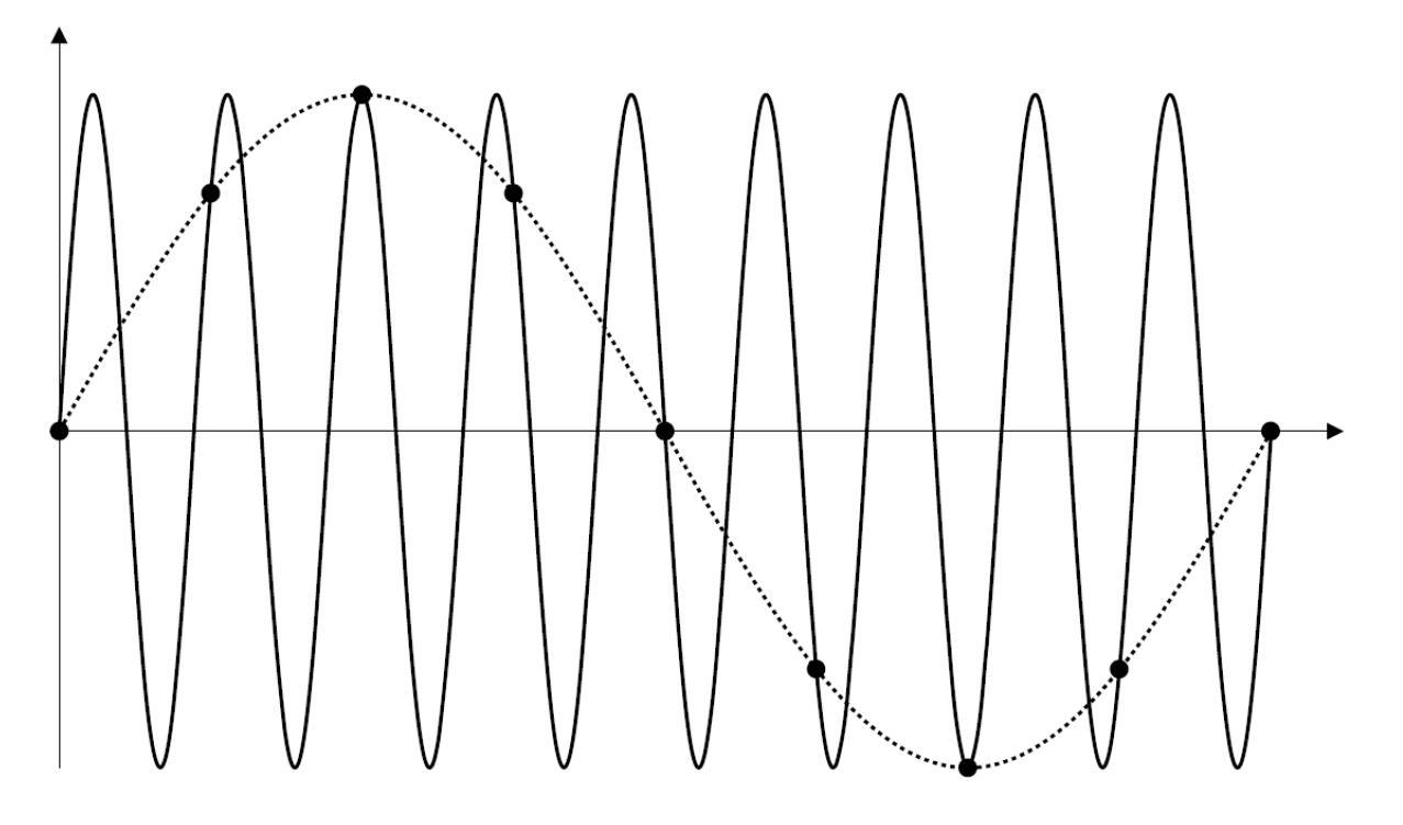 3示波器的采样率概念详解.jpg