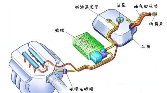 0汽修专用示波器测量汽车碳罐电磁阀信号.jpeg