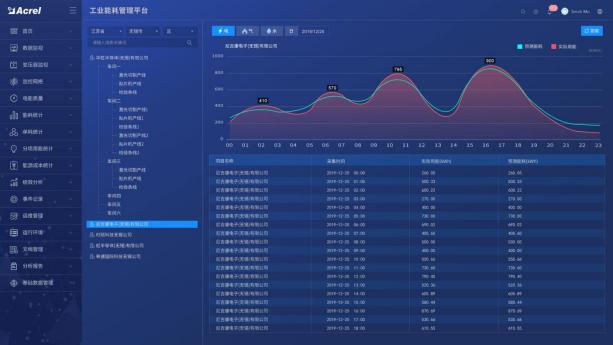 大型企业能源管理系统的设计与应用-安科瑞 崔庭宇5626.png