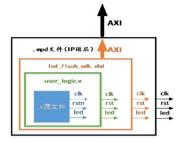 EDK之路(6)——将ise工程封装成EDK下的IP(文件添加部分)