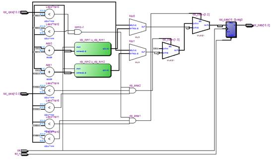 VGA_Char_Display_Test - 视频图像显示系统开