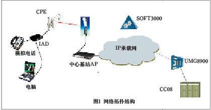 网络拓扑结构如图所示