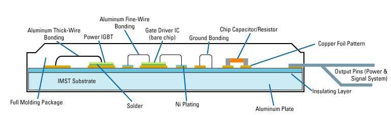 智能型电源模块简化并加速三相电器电机驱动器的开发