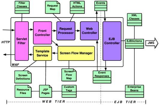 基于j2ee的waf框架在电子商务系统中的应用与扩展
