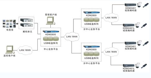 科达viewshot网络视频监控系统